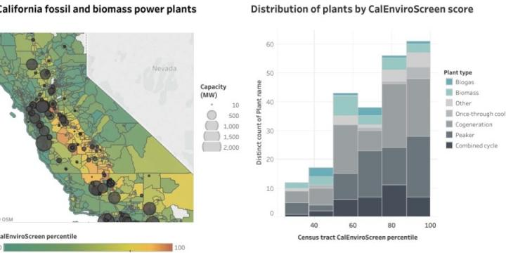 On the statewide view, users can zoom in to explore a region (left) or use of the many comparative views, such as ranking CalEnviroScreen scores for a particular type of plant. CREDIT: PSE Healthy Energy