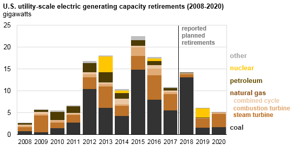 us utility scale electric generating capacity retirements
