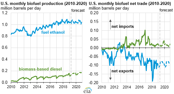 eia biofuels