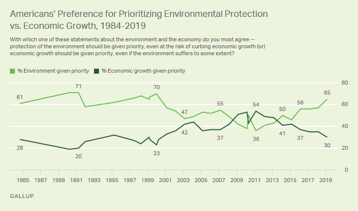 env vs econ growth gallup
